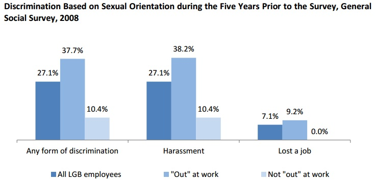 lgbt-work-discrimination
